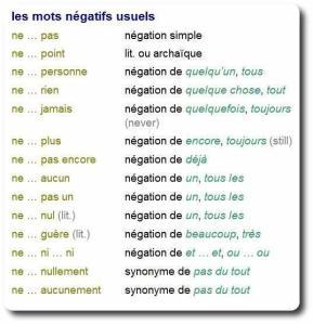 mots négatifs